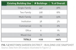 Building Use Chart